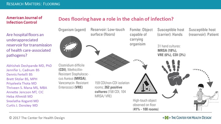 Research Matters: Flooring And The Chain Of Infection